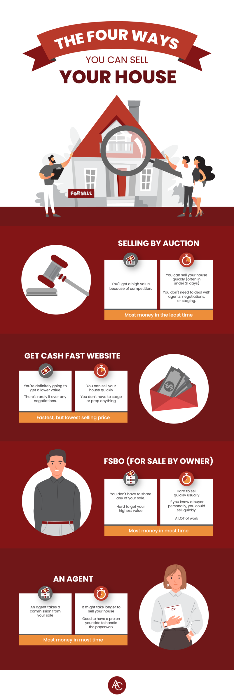 Infographic on the four ways you can sell your house from Alex Cooper